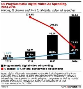 Le marché de la vidéo programmatique va être multiplié par 5 en 2 ans aux US | Tendances Vidéo en ligne | Scoop.it