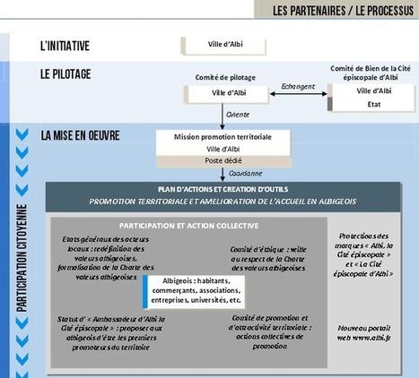 Les classement Unesco et labels touristiques sont-ils des coups gagnants pour le développement économique ? - Lagazette.fr | Culture | Scoop.it