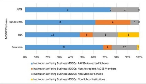 Emerging Trends in MOOC Delivery of Business Education | e-learning-ukr | Scoop.it