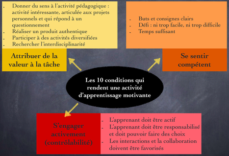 Les 10 conditions qui rendent une activité d'apprentissage motivante (version 2) | Éducation, TICE, culture libre | Scoop.it
