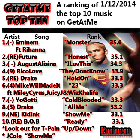 GetAtMe TopTenPowerRankings 1/12/2014 Eminem Still at #1 (wow)   Great Rappers   Scoop.it