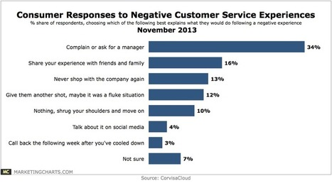 Consumer Responses To Negative Customer Service, November 2013 [CHART] | Outstanding Customer Service | Scoop.it