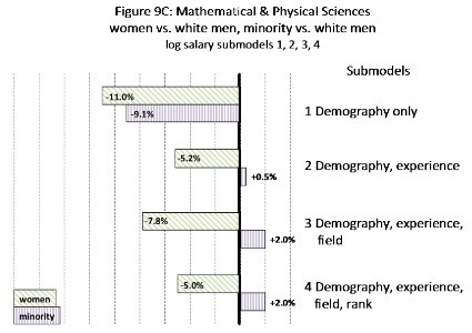 Berkeley tries to track and address salary gaps among professors @insidehighered | Ideas of interest for UST women leaders | Scoop.it