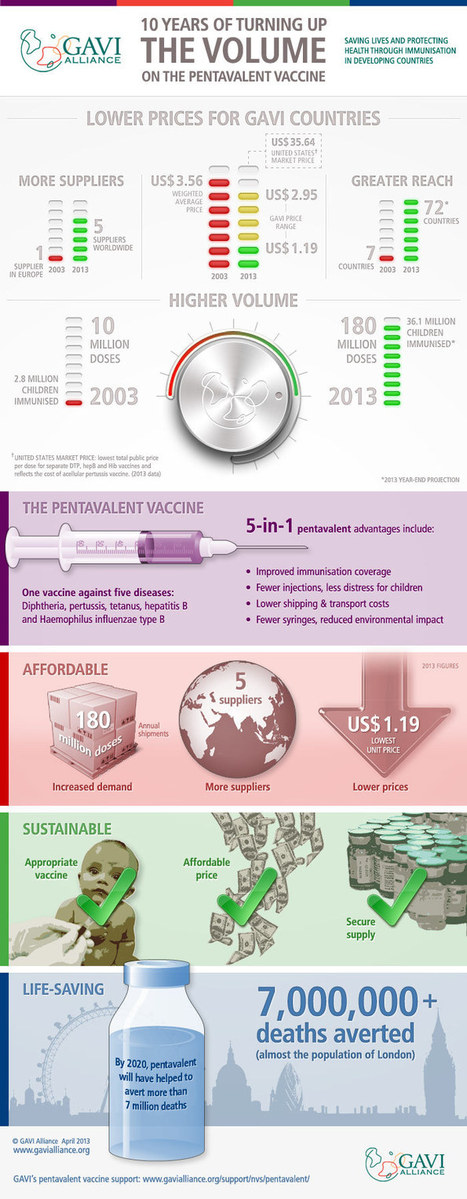Pentavalent vaccine infographic - Pentavalent vaccine - New and underused vaccines support - Types of support - GAVI Alliance | wellness | Scoop.it