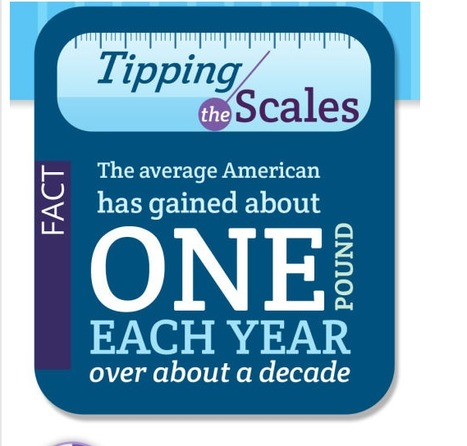 Infographic: Americans' weight gain and its costs - San Jose Mercury News | data visualization US Election | Scoop.it