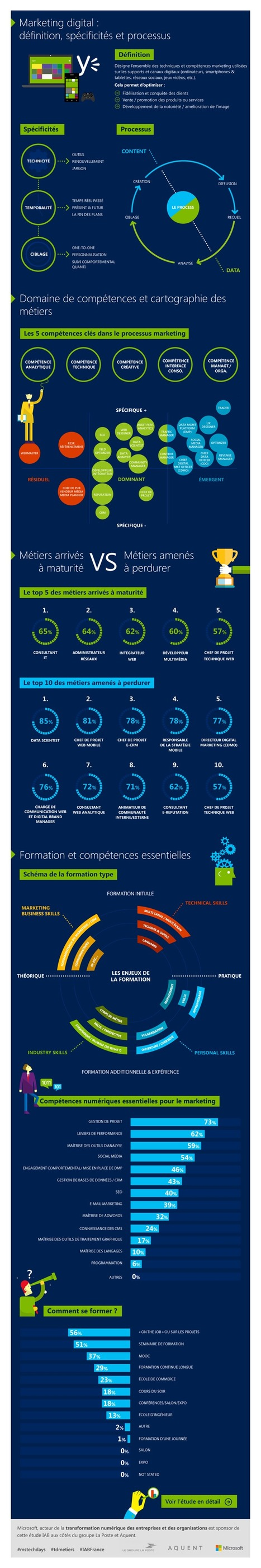 Infographie : Quels sont les nouveaux métiers du digital dans le marketing et la communication ? | State of the media today | Scoop.it