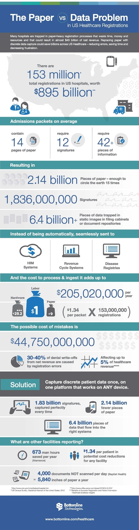 INFOGRAPHIC: Paper Vs Big Data In US Healthcare | Cloud Central | Scoop.it