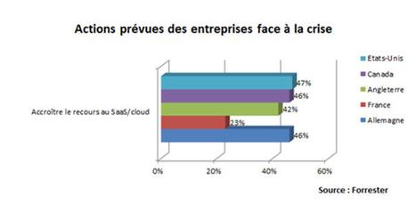 Recours au SaaS : la France en dernière position   Entreprise et Stratégie Digitale   Scoop.it