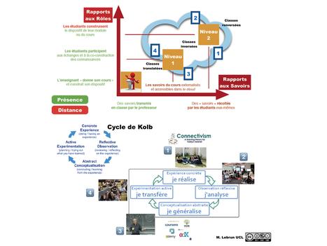 Blog de M@rcel : des technologies et des pédagogies qui travaillent ensemble | Formation en ligne et à distance | Scoop.it