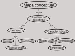 El Mapa Conceptual, una técnica que propicia aprendizajes significativos | Recull diari | Scoop.it