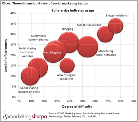 How to Establish a B2B Social Media Benchmarking Plan | Searchenginewatch | Be Social On Media For Best Marketing ! | Scoop.it