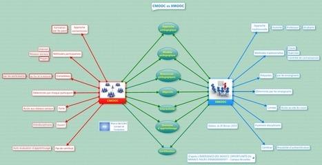 CMOOC vs XMOOC - carte gratuite à télécharger | Time to Learn | Scoop.it