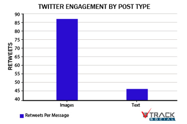 Optimizing Twitter Engagement – Part 1: Content | Business 2 Community | Social media strategies | Scoop.it