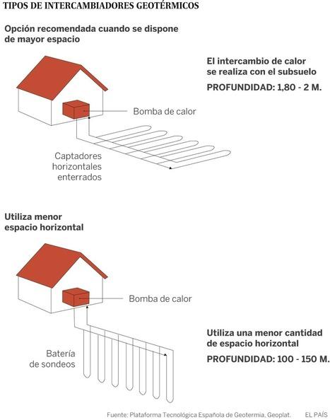 Casas que se calientan con la tierra | Otras energías | Scoop.it