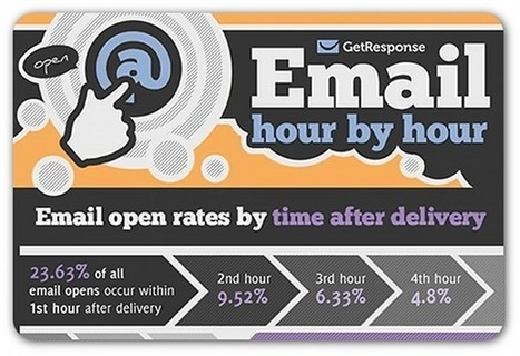 The best—and worst—times to send an email | B2B Marketing and PR | Scoop.it