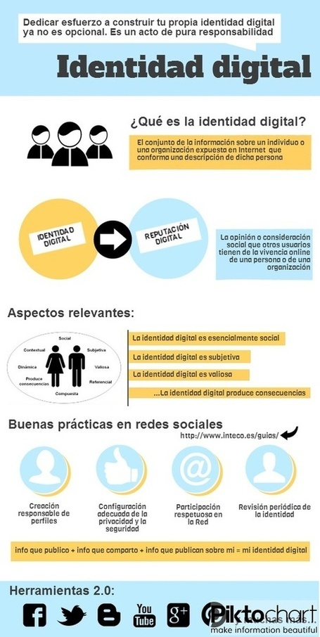 Infografías Educativas | Educando con TIC | Scoop.it