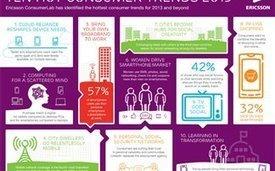 Οι τεχνολογικές τάσεις για το 2013 | Η Πληροφορική σήμερα! | Scoop.it