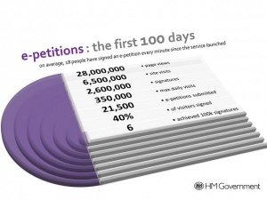 UK e-petitions: the first 100 days | Information and communication technology for democracy | Scoop.it