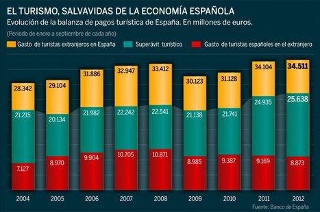 El boom del turismo inyecta en España 34.500 millones en plena recesión | Noticias Turismo de Rocío | Scoop.it
