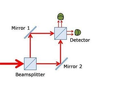 Quantum Erasure | Quantum Physics | Scoop.it