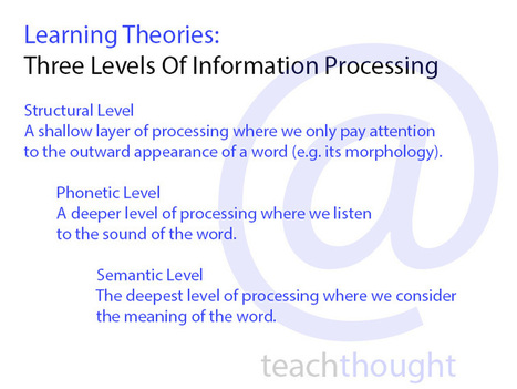 Learning Theories: Three Levels Of Information Processing | Linking Literacy & Learning: Research, Reflection, and Practice | Scoop.it