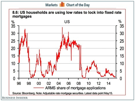 A critical difference between the US housing market today and during the bubble | money matters | Scoop.it