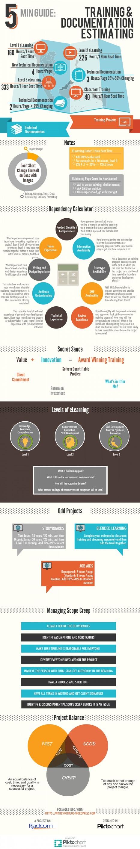 Estimating ELearning Development Time | LearnDash | elearning stuff | Scoop.it