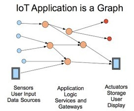 Data models for the Internet of Things | Beyond Marketing | Scoop.it