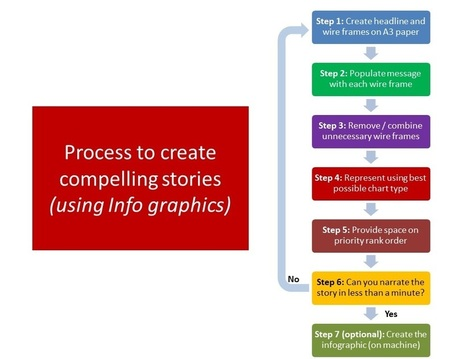 How to create compelling analytical stories using infographics?   Analytics   Scoop.it
