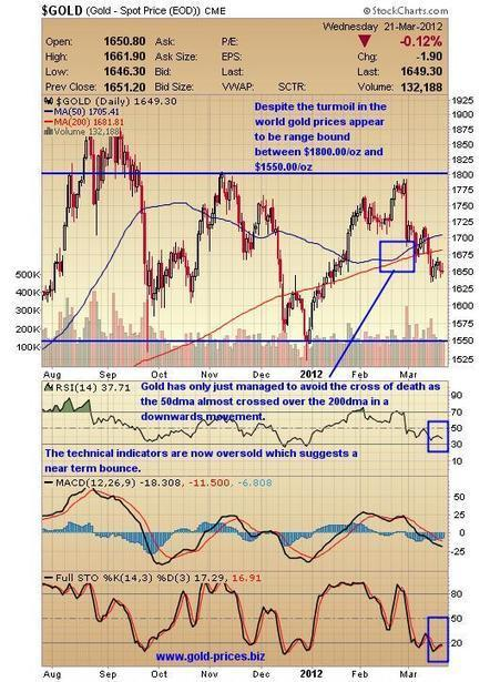 Sandstorm #Gold Limited: One to Watch | Commodities, Resource and Freedom | Scoop.it