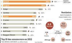 L'automobile et la distribution ont sauvé l'année publicitaire | MédiaZz | Scoop.it
