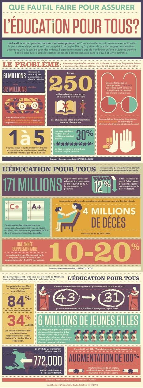 L'education pour tous et la qualité dans tout ça? [Infographie] | Économie et développement international | Scoop.it