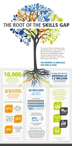 The Root of the Skills Gap Infographic   Learning Happens Everywhere!   Scoop.it