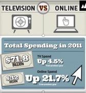 Online Advertising vs TV Advertising Spend Comparison [ Infographic ] | Online Advertising | Scoop.it