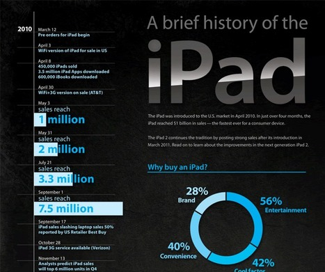 A brief history of the iPad – Infographic :: E-learning & Multimedia Journalism Examples | The Ischool library learningland | Scoop.it