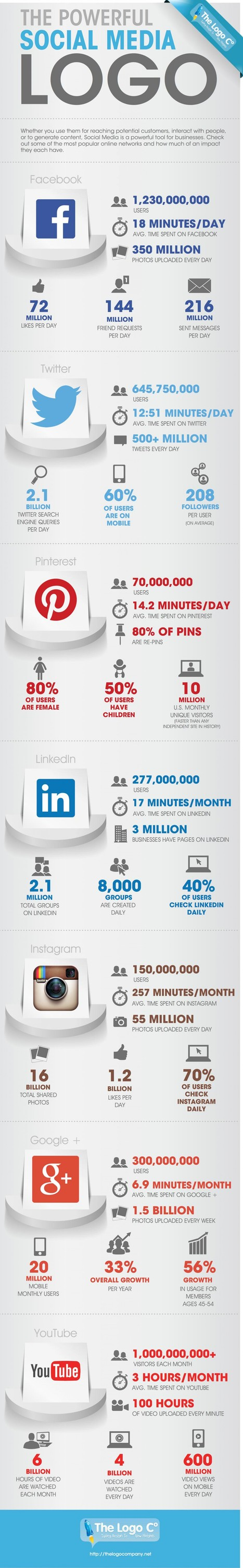 The powerful social media logo [Infographic] | Time to Learn | Scoop.it