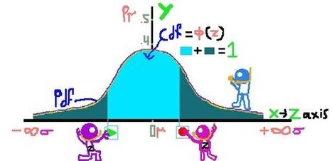 What is statistics? – Standard Normal Table – z scores – Rules – Part III | estatistics | Innovation - Statistical Design | Scoop.it