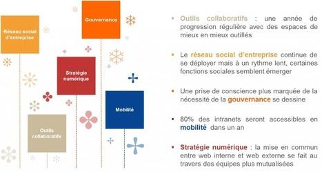 Observatoire de l'Intranet et de la stratégie numérique » » Les tendances 2013 | web digital strategy | Scoop.it