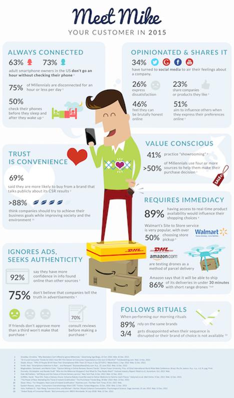 Cómo será el consumidor de 2015 #infografia #infographic #marketing | Seo, Social Media Marketing | Scoop.it