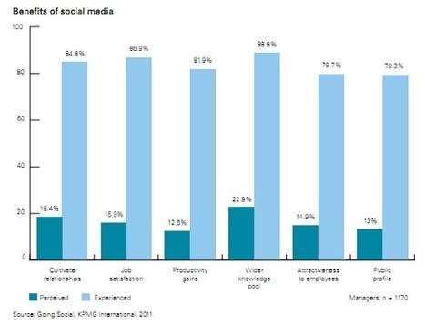 [Etude] Facebook et Twitter au bureau, c'est bon pour l'entreprise ! | Pratique et Twitter | Scoop.it