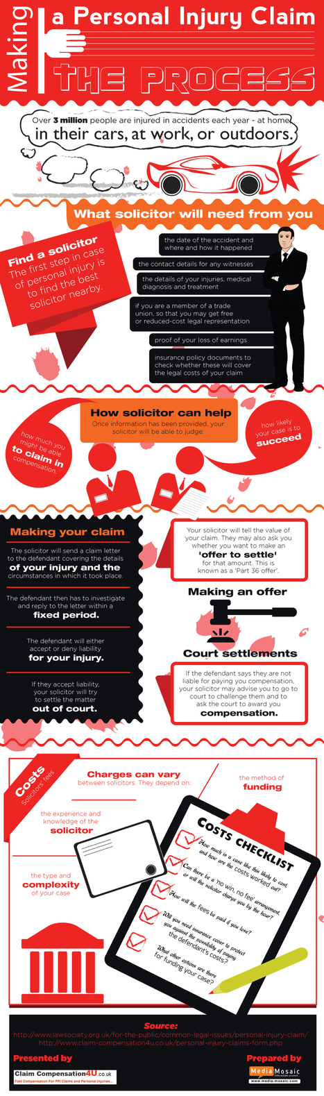 Making a Personal Injury Claim : The Process [Info Graphic] | personal injury law | Scoop.it