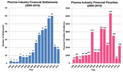 Public Citizen: Regulators Must Be Tougher Against #Pharma Fraud | 5- SUNSHINE ACT & LA LOI BERTRAND by PHARMAGEEK | Scoop.it