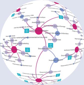 Carte métiers ADBS 2013 - L'association des professionnels de l'information et de la documentation | Bonnes pratiques en documentation | Scoop.it