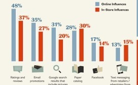 Mobile, Google, Ratings & Reviews Gained Influence with 2013 Holiday Shoppers [Study] | Marketing_Up | Scoop.it
