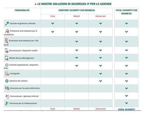 Sme.UP - I buchi delle difese antivirus | Bringing Light - Technology Focus | Scoop.it