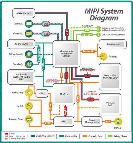 MIPI Introduces SoundWire Audio Interface for Mobile Devices | Embedded Systems News | Scoop.it