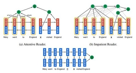 33rd Square | DeepMind Teaches Artificial Intelligence to Read | Education Technology | Scoop.it
