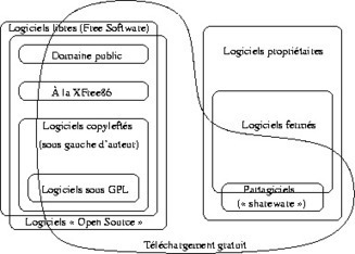 Catégories de logiciels libres et non libres - Projet GNU - Free Software Foundation   Droits et numérique   Scoop.it