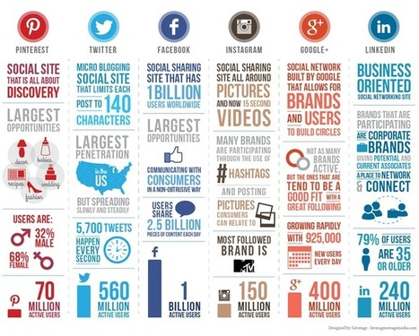 Social Media Infographic | Leverage New Age Media | Socially | Scoop.it