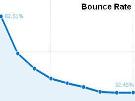 Cómo Corregir en Google Analytics el Porcentaje de Rebote de Nuestra Web o Blog | The audience is listening | Scoop.it